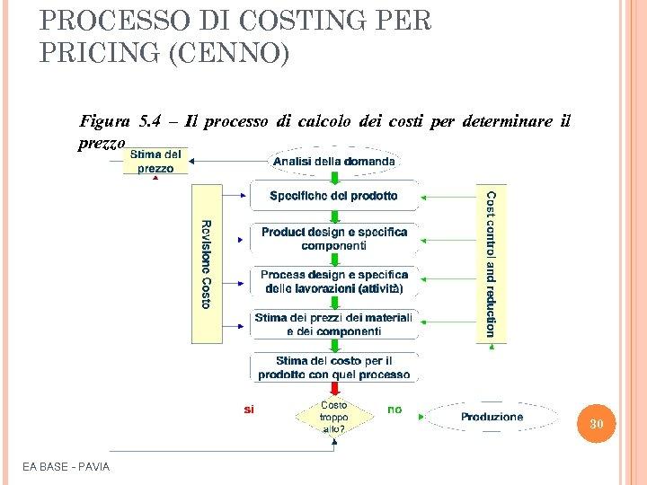 PROCESSO DI COSTING PER PRICING (CENNO) Figura 5. 4 – Il processo di calcolo