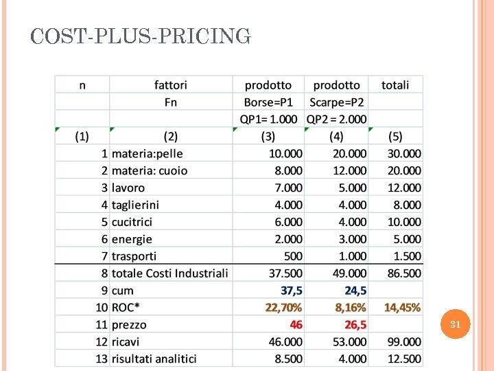 COST-PLUS-PRICING 31