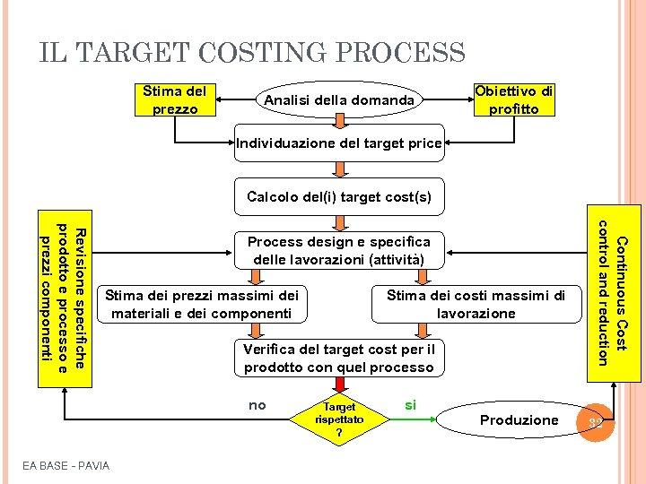 IL TARGET COSTING PROCESS Stima del prezzo Analisi della domanda Obiettivo di profitto Individuazione