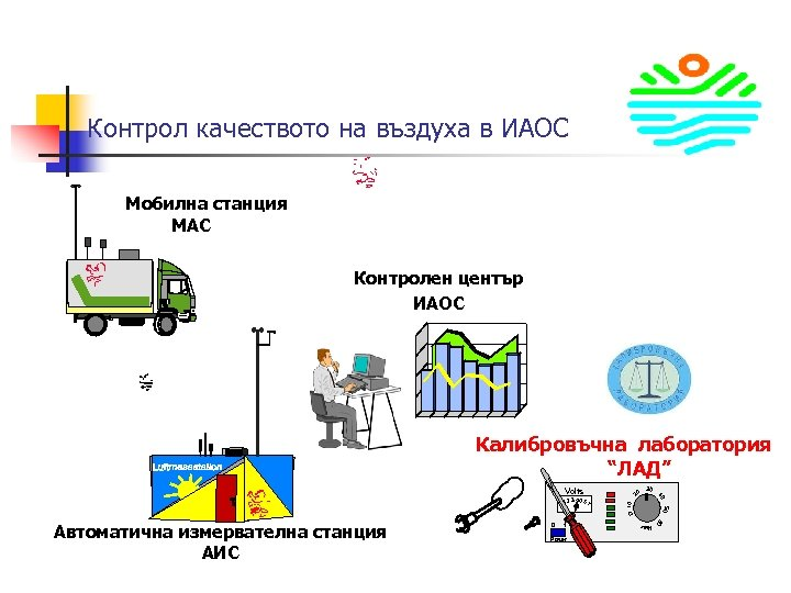 Контрол качеството на въздуха в ИАОС Мобилна станция МАC Контролен център ИАОС Калибровъчна лаборатория
