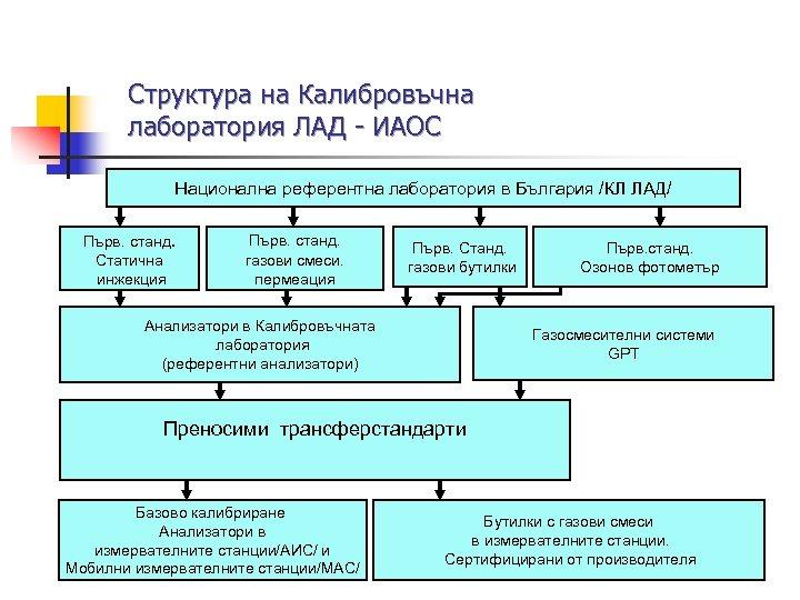 Структура на Калибровъчна лаборатория ЛАД - ИАОС Национална референтна лаборатория в България /КЛ ЛАД/