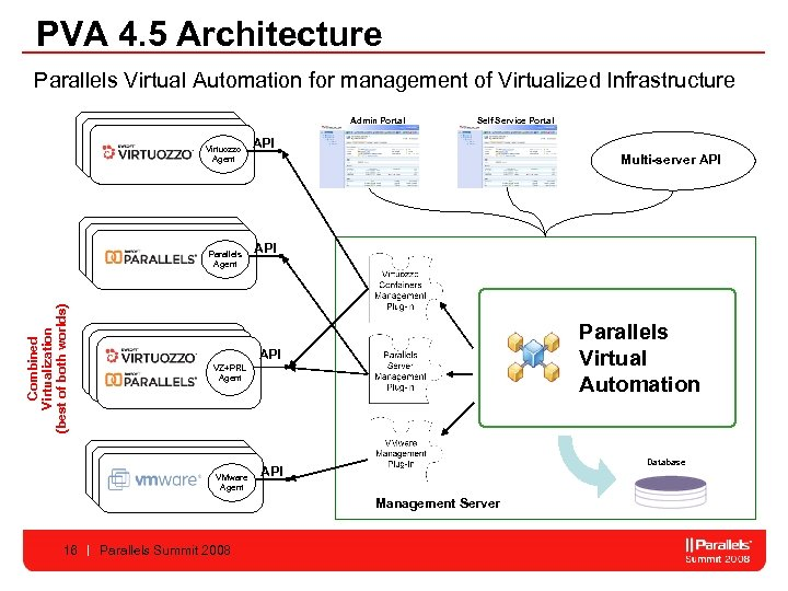 PVA 4. 5 Architecture Parallels Virtual Automation for management of Virtualized Infrastructure Admin Portal
