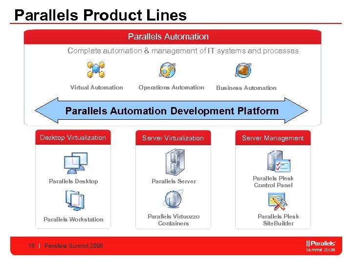 Parallels Product Lines Parallels Automation Complete automation & management of IT systems and processes
