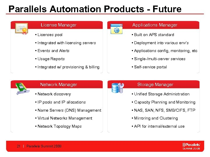 Parallels Automation Products - Future License Manager Applications Manager • Licenses pool • Built