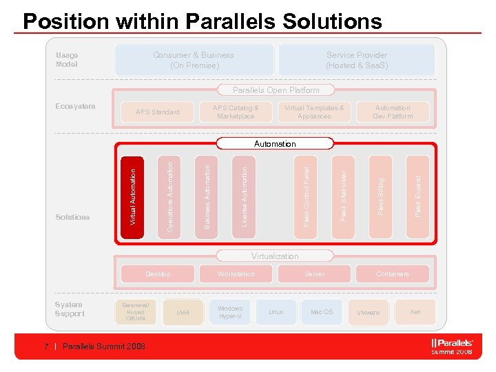 Position within Parallels Solutions Consumer & Business (On Premise) Usage Model Service Provider (Hosted