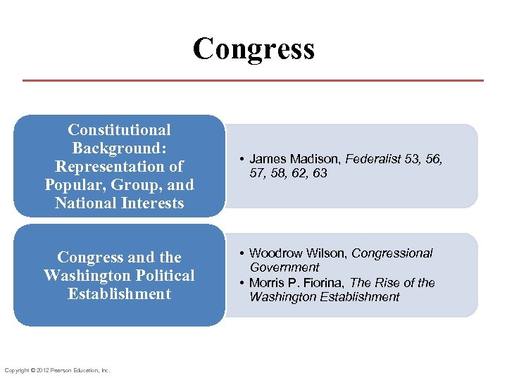 Congress Constitutional Background: Representation of Popular, Group, and National Interests • James Madison, Federalist
