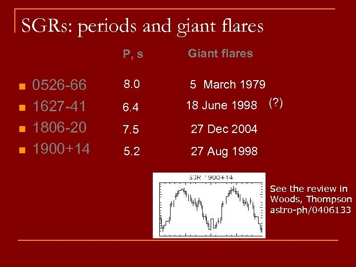 SGRs: periods and giant flares P, s n n 0526 -66 1627 -41 1806