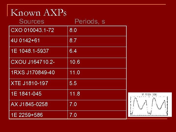 Known AXPs Sources Periods, s CXO 010043. 1 -72 8. 0 4 U 0142+61
