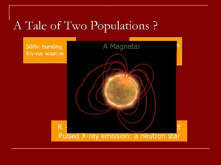 A Tale of Two Populations ? SGRs: bursting X/γ-ray sources AXPs: A Magnetar peculiar
