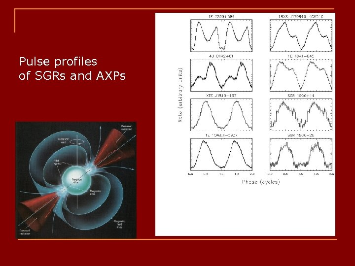 Pulse profiles of SGRs and AXPs