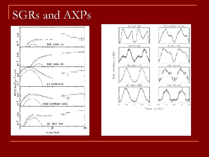 SGRs and AXPs