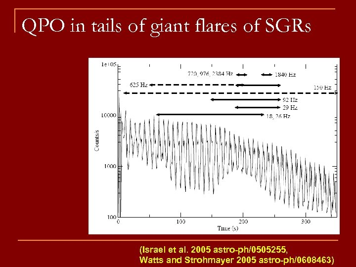 QPO in tails of giant flares of SGRs (Israel et al. 2005 astro-ph/0505255, Watts