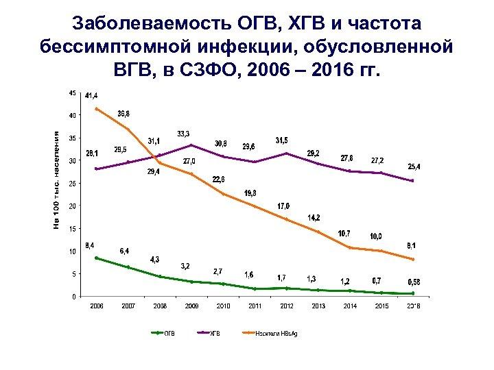 Заболеваемость ОГВ, ХГВ и частота бессимптомной инфекции, обусловленной ВГВ, в СЗФО, 2006 – 2016