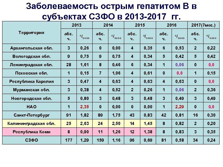 Заболеваемость острым гепатитом В в субъектах СЗФО в 2013 -2017 гг. 2013 Территория абс.