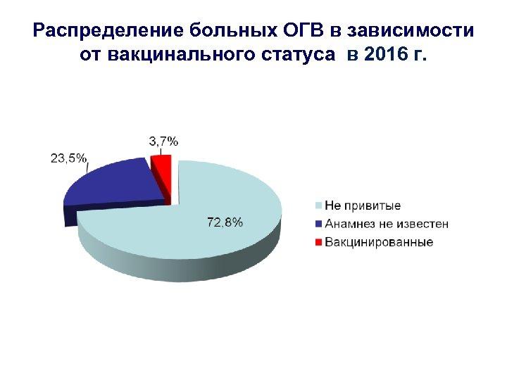 Распределение больных ОГВ в зависимости от вакцинального статуса в 2016 г.
