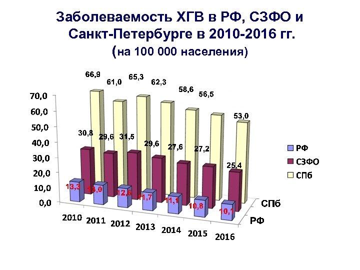 Заболеваемость ХГВ в РФ, СЗФО и Санкт-Петербурге в 2010 -2016 гг. (на 100 000