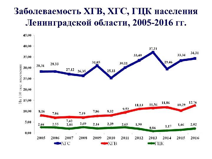 Заболеваемость ХГВ, ХГС, ГЦК населения Ленинградской области, 2005 -2016 гг.