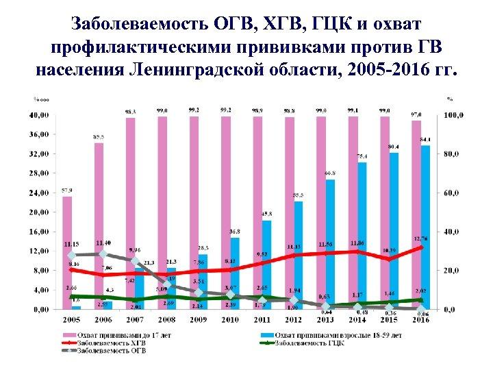 Заболеваемость ОГВ, ХГВ, ГЦК и охват профилактическими прививками против ГВ населения Ленинградской области, 2005