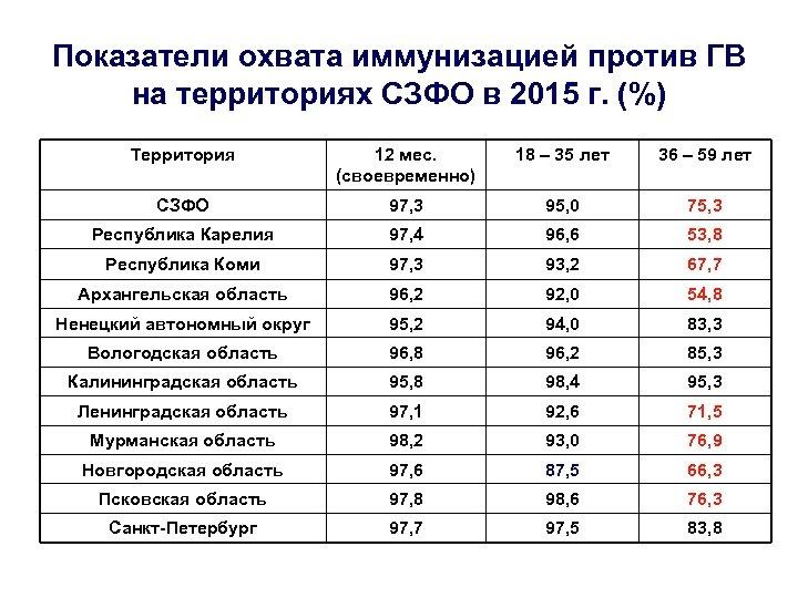 Показатели охвата иммунизацией против ГВ на территориях СЗФО в 2015 г. (%) Территория 12