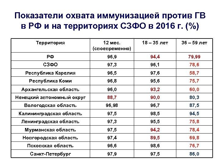 Показатели охвата иммунизацией против ГВ в РФ и на территориях СЗФО в 2016 г.