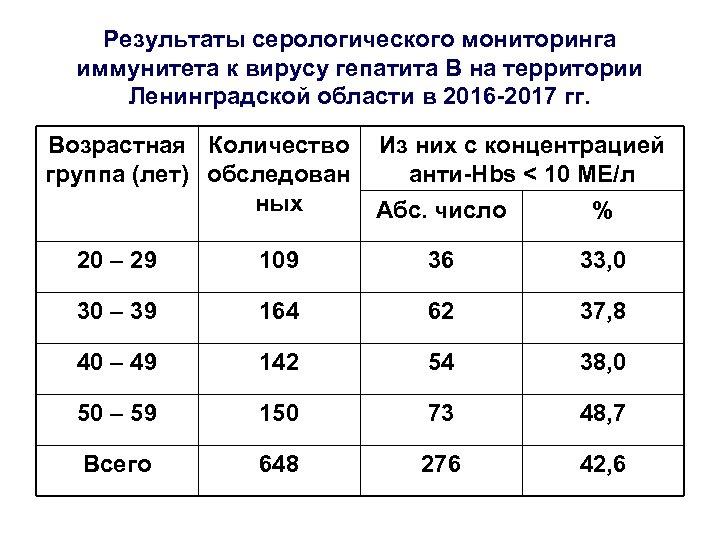 Результаты серологического мониторинга иммунитета к вирусу гепатита В на территории Ленинградской области в 2016