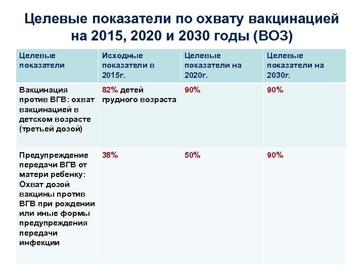 Целевые показатели по охвату вакцинацией на 2015, 2020 и 2030 годы (ВОЗ) Целевые показатели