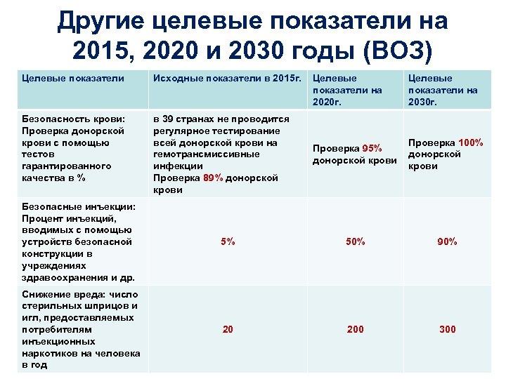 Другие целевые показатели на 2015, 2020 и 2030 годы (ВОЗ) Целевые показатели Исходные показатели
