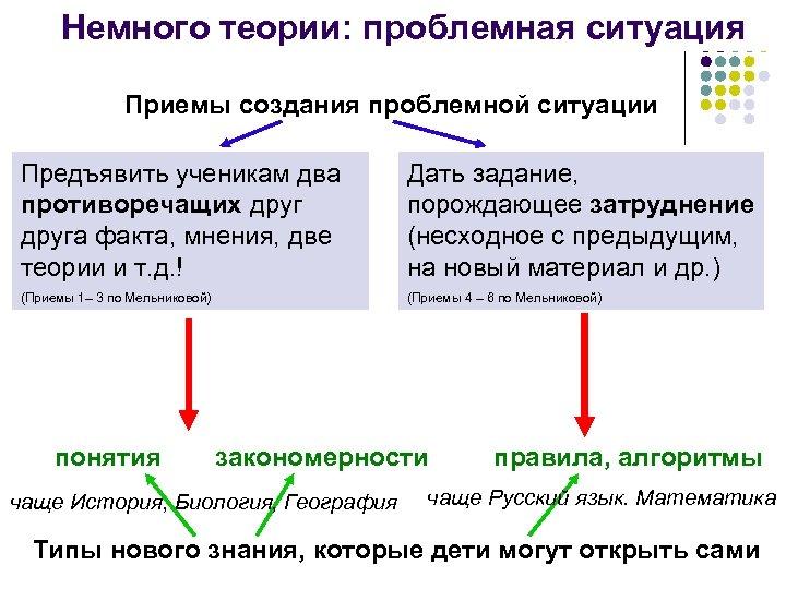 Немного теории: проблемная ситуация Приемы создания проблемной ситуации Предъявить ученикам два противоречащих друга факта,
