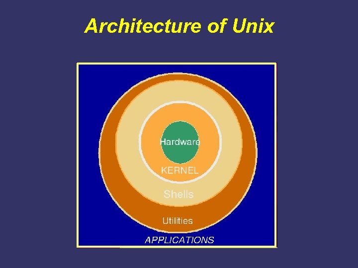 Architecture of Unix