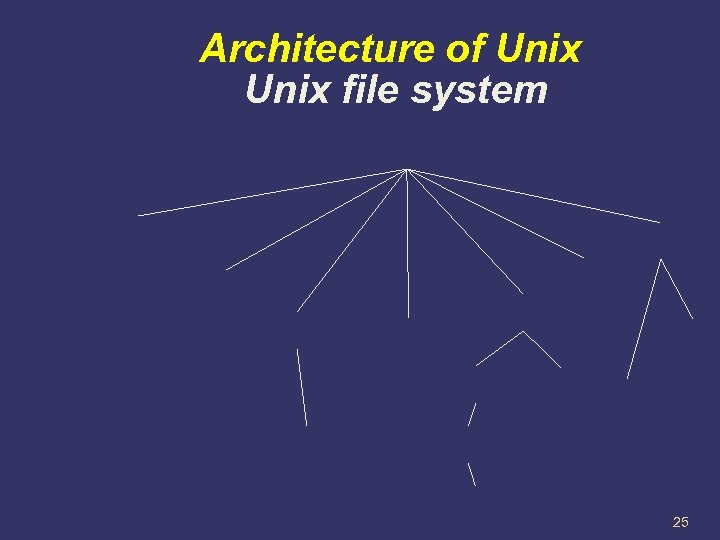 Architecture of Unix file system 25