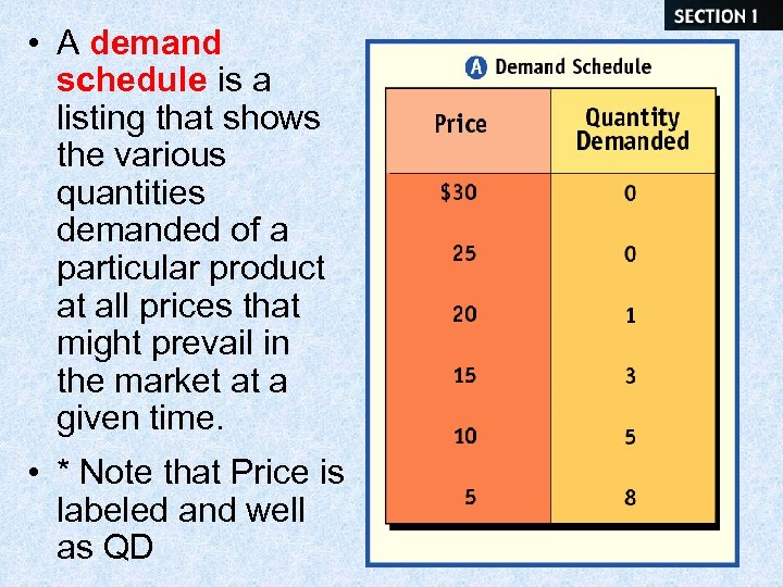 • A demand schedule is a listing that shows the various quantities demanded