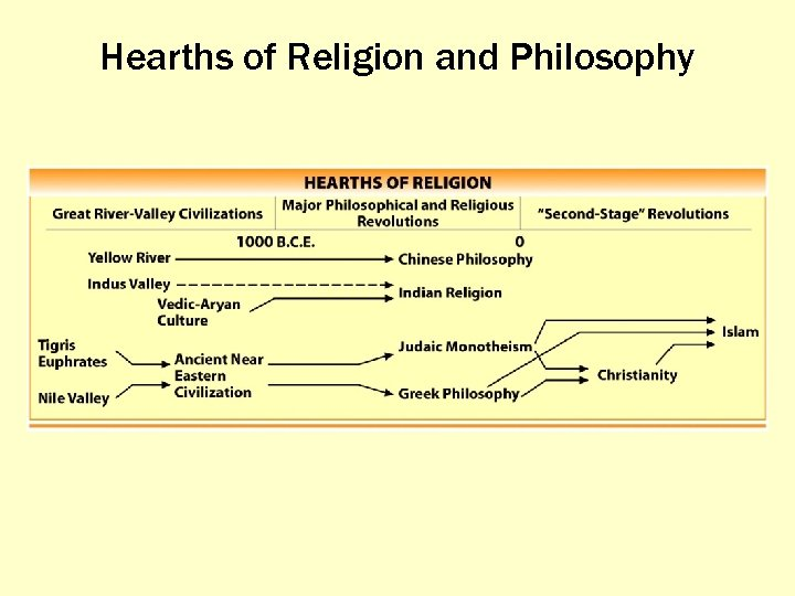 Hearths of Religion and Philosophy