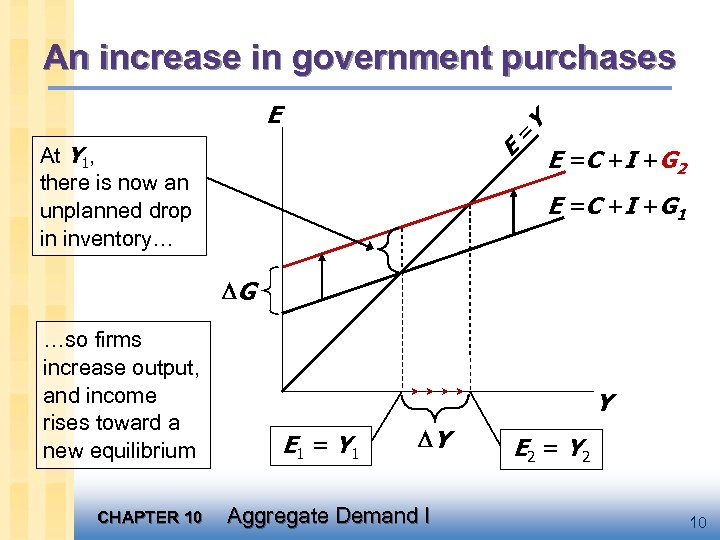 An increase in government purchases = E E At Y 1, there is now