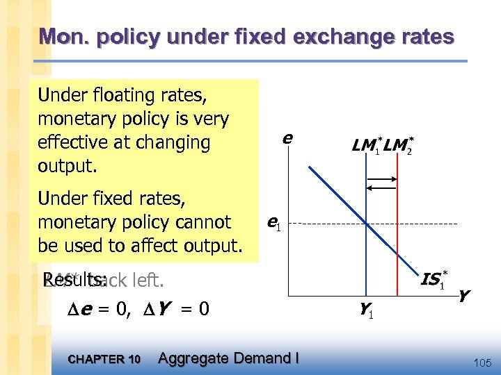 Mon. policy under fixed exchange rates An increase in M would Under floating rates,