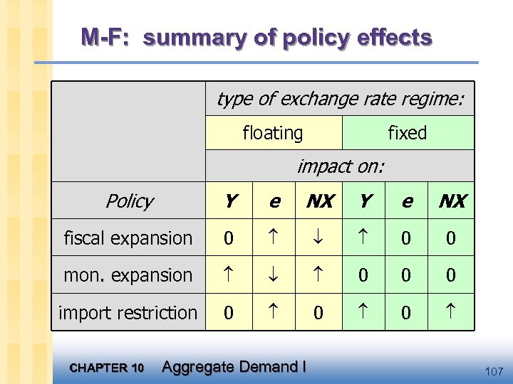 M-F: summary of policy effects type of exchange rate regime: floating fixed impact on: