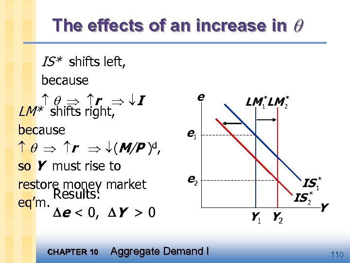The effects of an increase in IS* shifts left, because r I LM* shifts