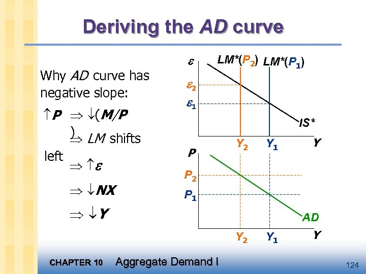 Deriving the AD curve Why AD curve has negative slope: P (M/P ) LM