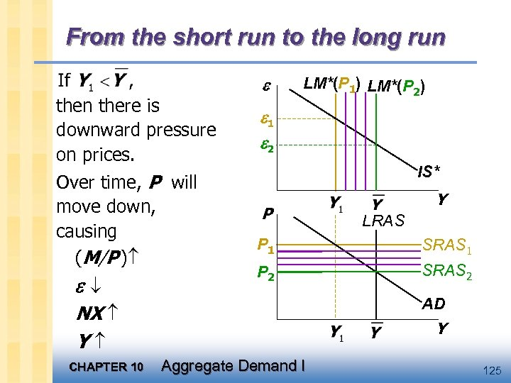 From the short run to the long run there is downward pressure on prices.