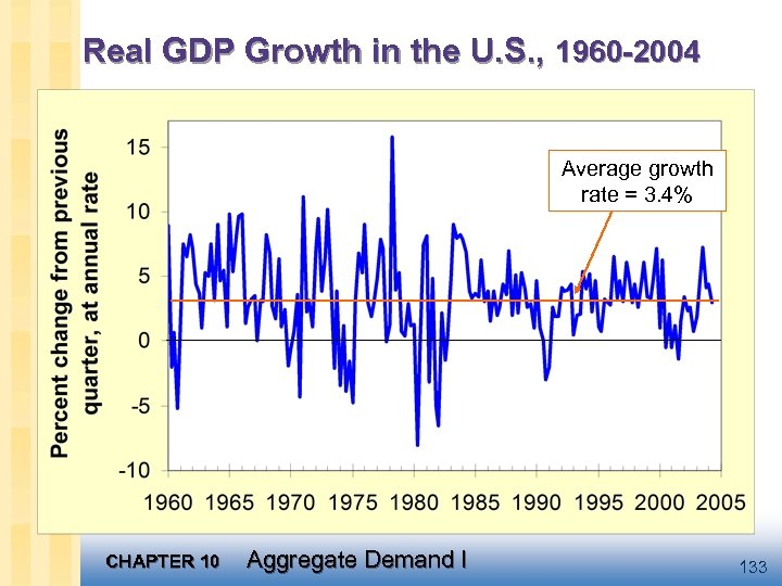 Real GDP Growth in the U. S. , 1960 -2004 Average growth rate =