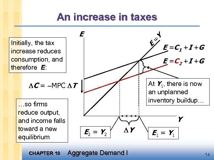 An increase in taxes = E Initially, the tax increase reduces consumption, and therefore