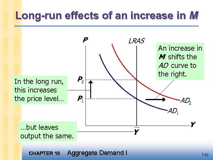 Long-run effects of an increase in M P P 2 In the long run,