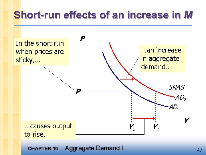 Short-run effects of an increase in M P In the short run when prices