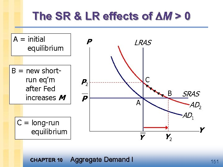 The SR & LR effects of M > 0 A = initial equilibrium B