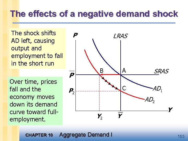 The effects of a negative demand shock The shock shifts AD left, causing output
