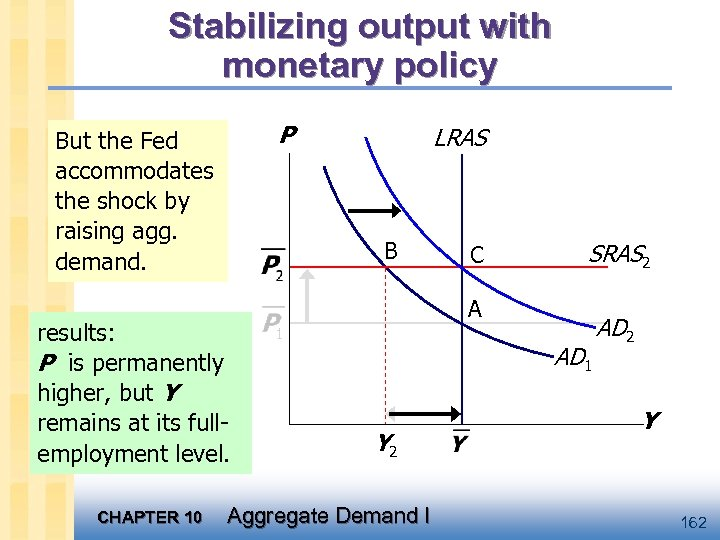 Stabilizing output with monetary policy P But the Fed accommodates the shock by raising