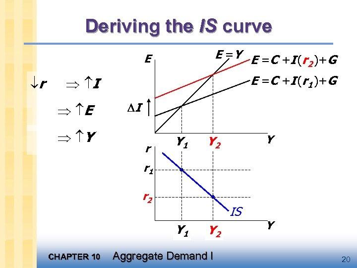 Deriving the IS curve E =Y E =C +I (r )+G 2 E r