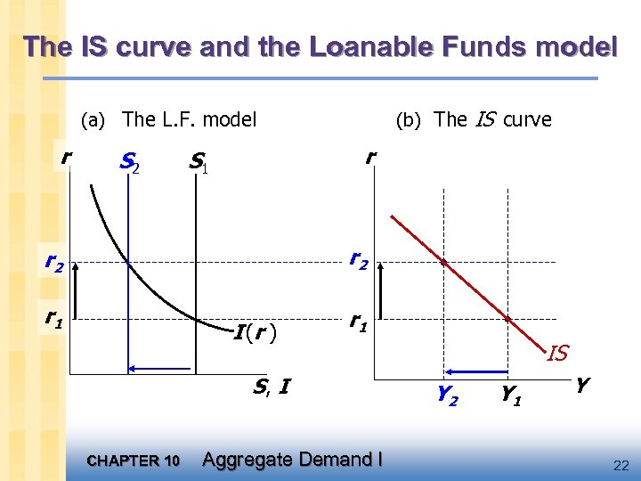 The IS curve and the Loanable Funds model (b) The IS curve (a) The
