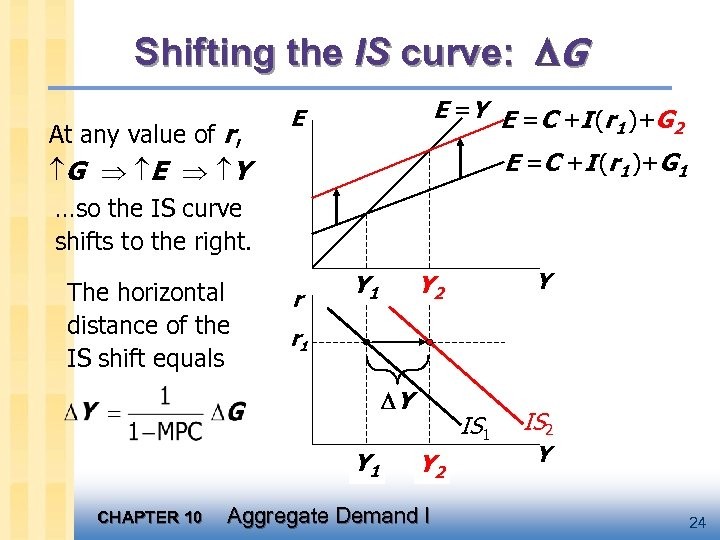 Shifting the IS curve: G At any value of r, G E Y …so