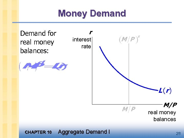 Money Demand for real money balances: r interest rate L (r ) M/P real