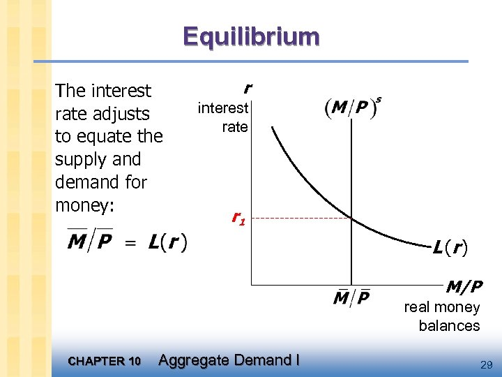 Equilibrium The interest rate adjusts to equate the supply and demand for money: r